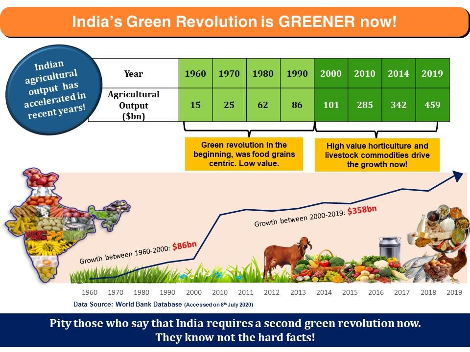 India green revolution