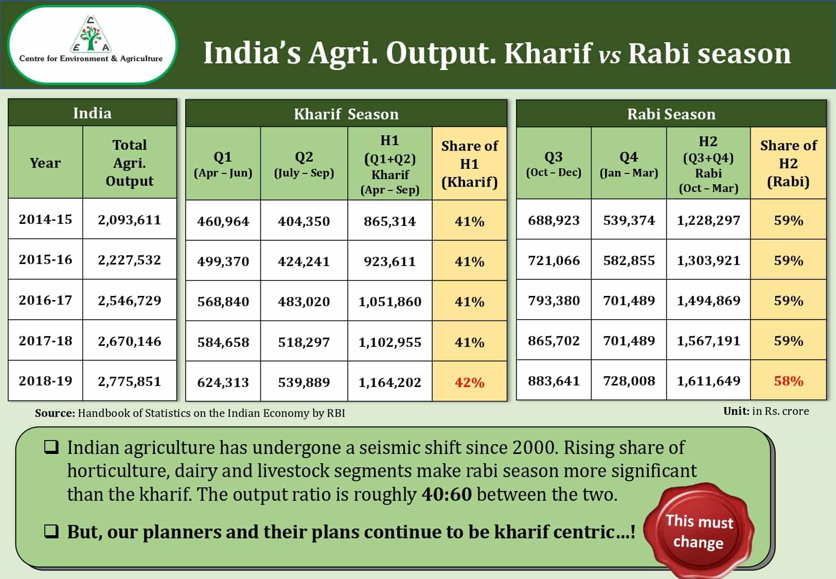 India's Agri. output - Kharif vs Rabi