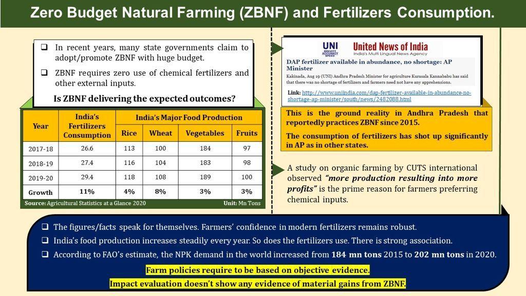 Zero Budget Natural Farming (ZBNF) and Fertilizers Consumption
