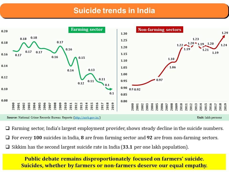sucides trend in india