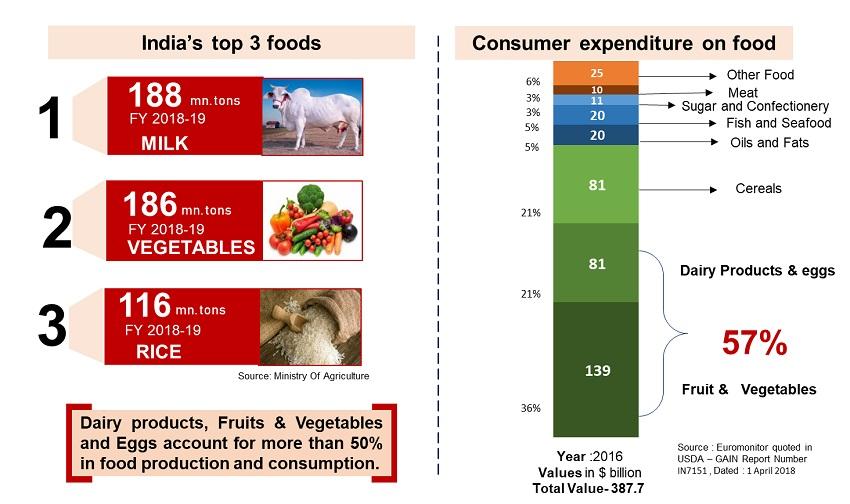 Indias top foods