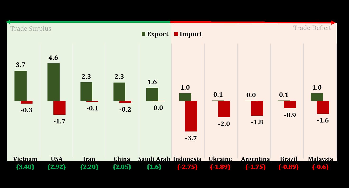 agri trade deficit